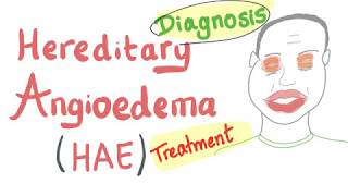 Hereditary Angioedema (Described Concisely) & C-1 Inhibitor Deficiency.