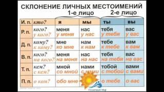 Таблицы Русский язык  4 класс (9 таблиц) - видео презентация.