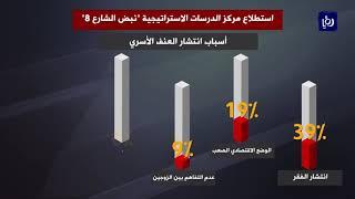 استطلاع: العنف الأسري واسع الانتشار في الأردن (24/11/2019)