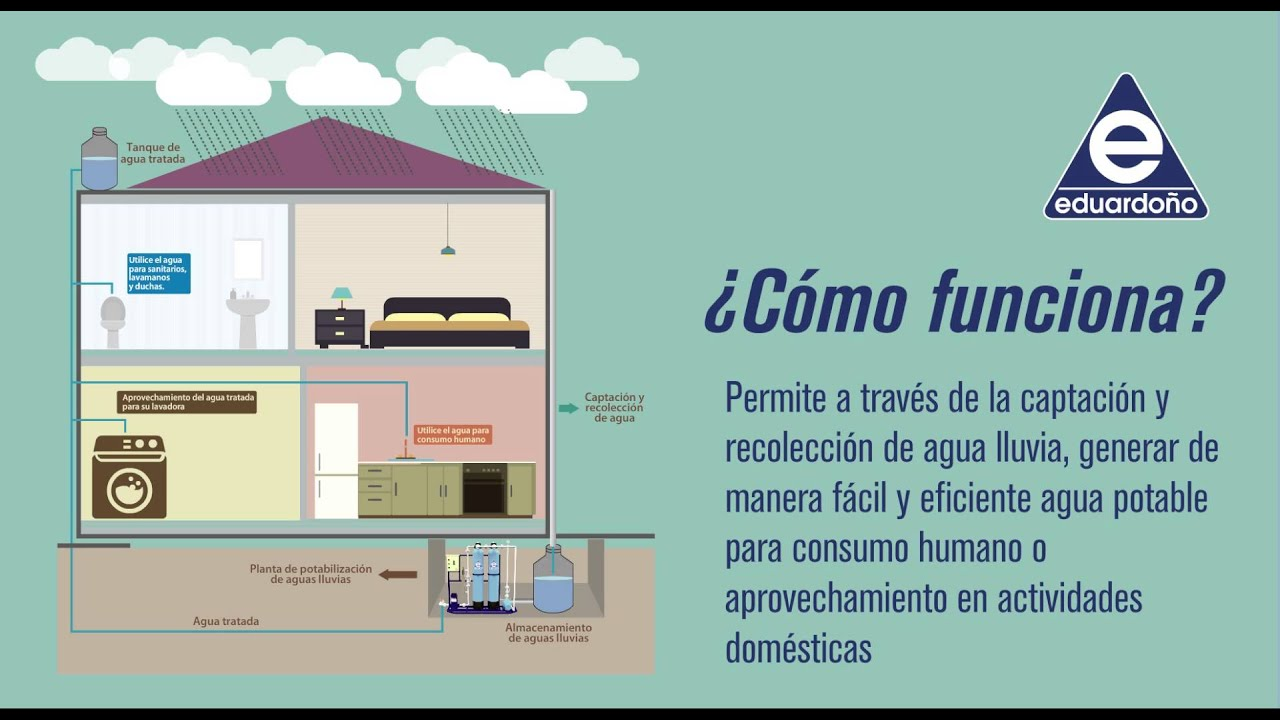 Planta de tratamiento de aguas lluvia youtube - Tratamiento de agua ...