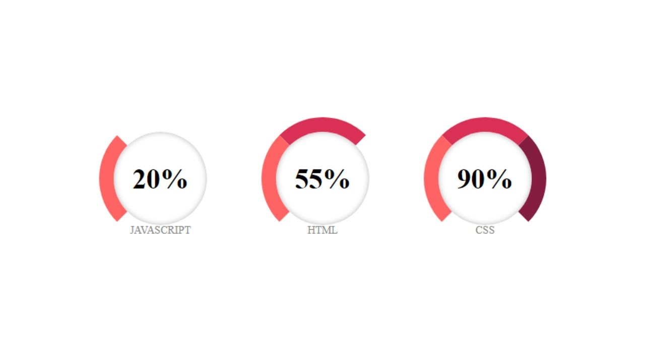 How to make an Awesome Circular Progress Bar using Only HTML And CSS