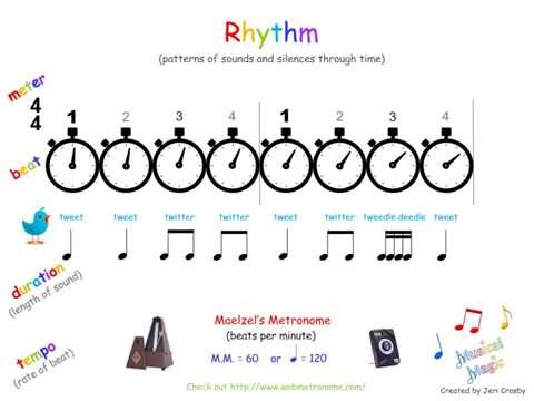 Elements of Music: Rhythm
