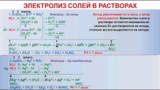 № 122. Неорганическая химия. Тема 12. Электролиз. Часть 4. Электролиз солей в растворах