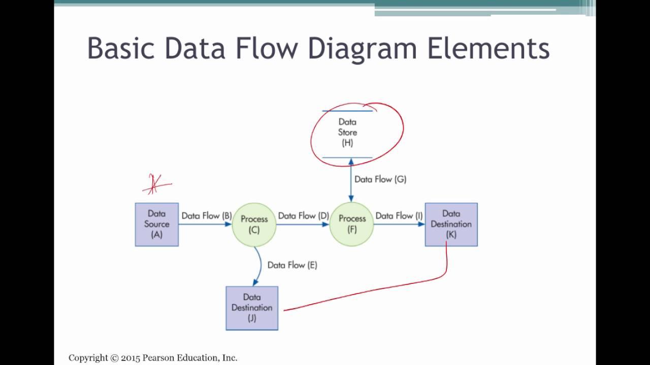 Systems Documentation Techniques (AIS Ch 3)  YouTube