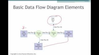Systems Documentation Techniques (AIS Ch 3)