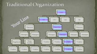 Traditional vs MLM Organzation Structure