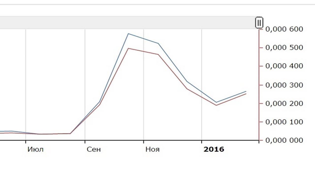 График статистики запросов по времени в интернете wordstat.yandex.ru