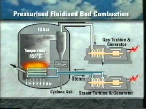 fluidized bed systems a review engineering essay Circulating fluidized bed (cfb) combustion boilers gives the flexibility for combustion of a wide range of coals and alternative fuel sources all this without compromising efficiency and with reduced emissions the advantages of the cfb boiler over the conventional boiler systems are explained in.