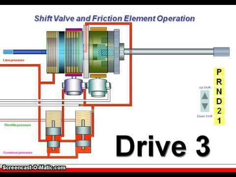 How automatic transmission works - YouTube