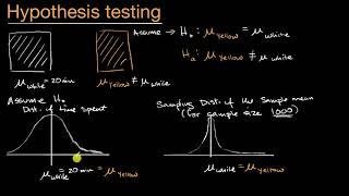Idea behind hypothesis testing