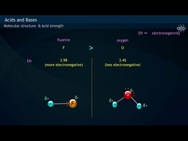 Molecular Structure & Acid Strength   Periodic & Group trends