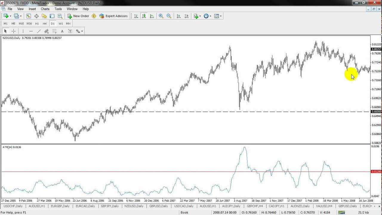 Average true range forex trading