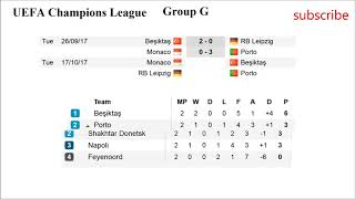 Football. Champions League 2017/2018 | Results groups E. F. G. H. Fixtures. Table