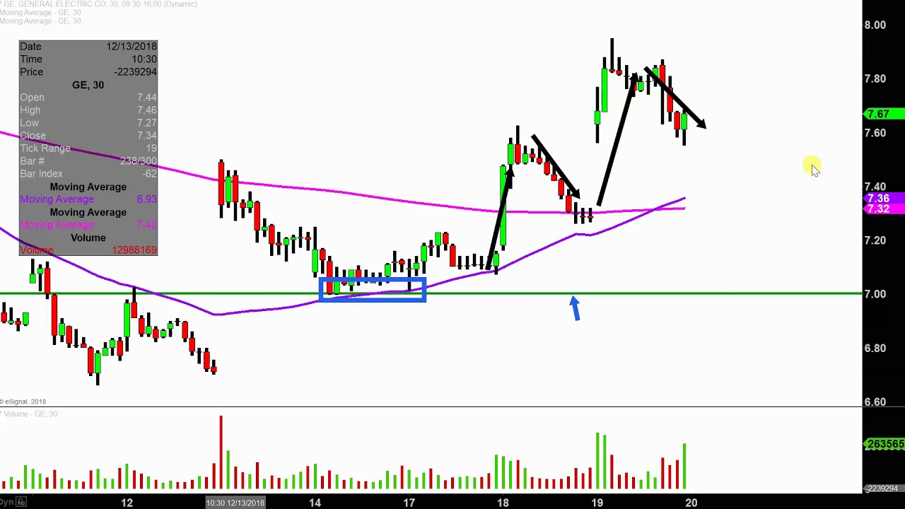 General Electric Company Ge Stock Chart Technical Analysis