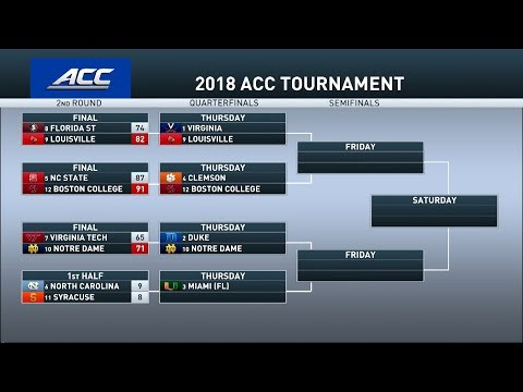 Inside College Basketball: ACC Tournament preview 03/07