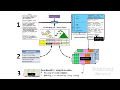 Stanford Webinar - Using Electronic Health Records For Better Care