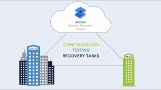 Introducing Acronis Disaster Recovery Cloud