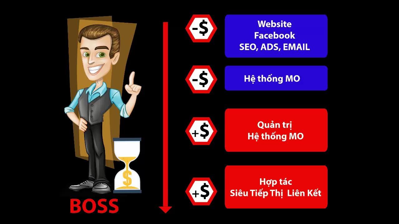 Khóa học xây dựng Hệ thống Marketing Online  (Buổi 3)