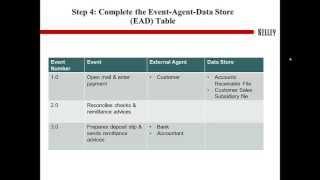 Veri Akış Diyagramı Oluşturma