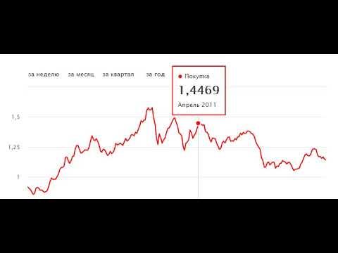 график курса евро доллар США EUR USD Euro To Usd