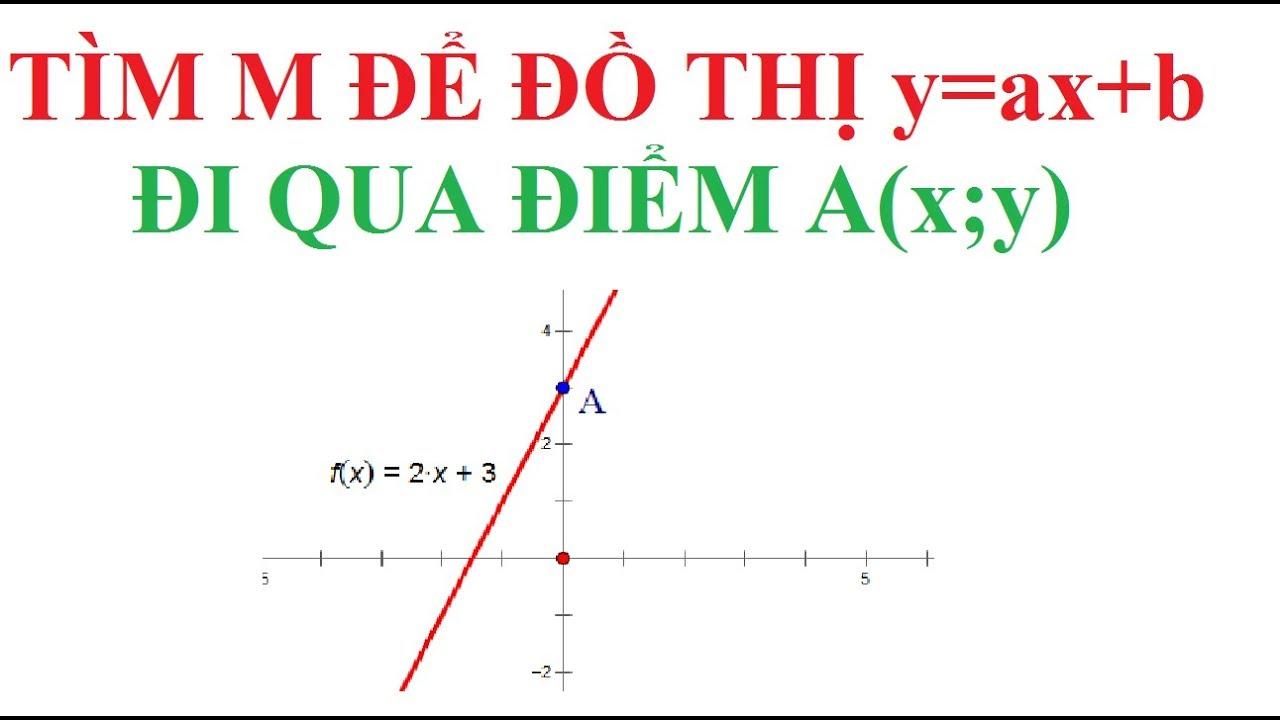 TÌM m ĐỂ ĐỒ THỊ HÀM SỐ BẬC NHẤT y=ax+b ĐI QUA ĐIỂM A(x;y). ÔN THI TOÁN 9-LUYỆN THI VÀO 10