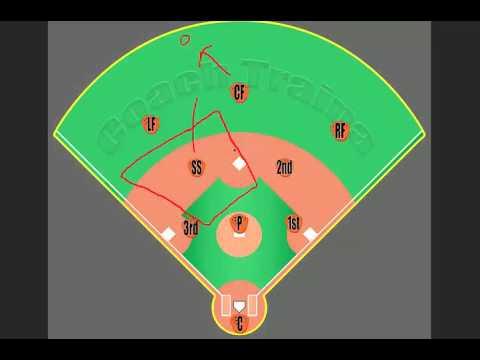 Youth Baseball Responsibilities: Shortstop Position