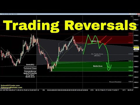 Reversal Trading Strategy | Crude Oil, Emini, Nasdaq, Gold & Euro