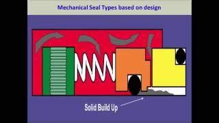 Part 2- Types of mechanical seal based on design- Balanced vs Unbalanced, Pusher vs Non-Pusher Mp3