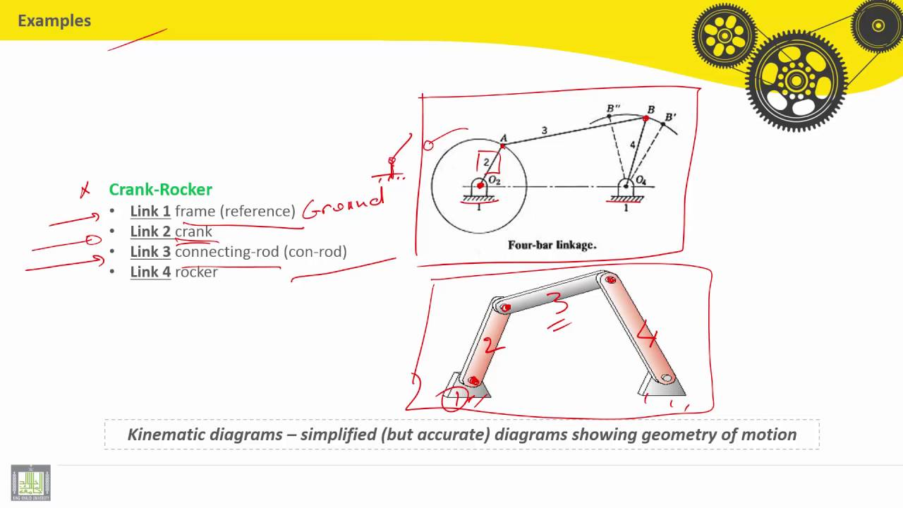 theory of machines c2 l7 examples of kinematic diagrams 1 [ 1280 x 720 Pixel ]