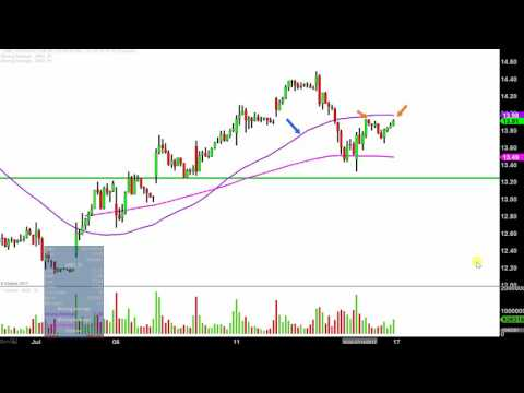 Advanced Micro Devices - AMD Stock Chart Technical Analysis for 07-14-17