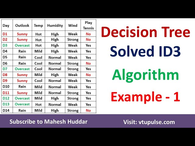 1. Decision Tree | ID3 Algorithm | Solved Numerical Example | by Mahesh Huddar