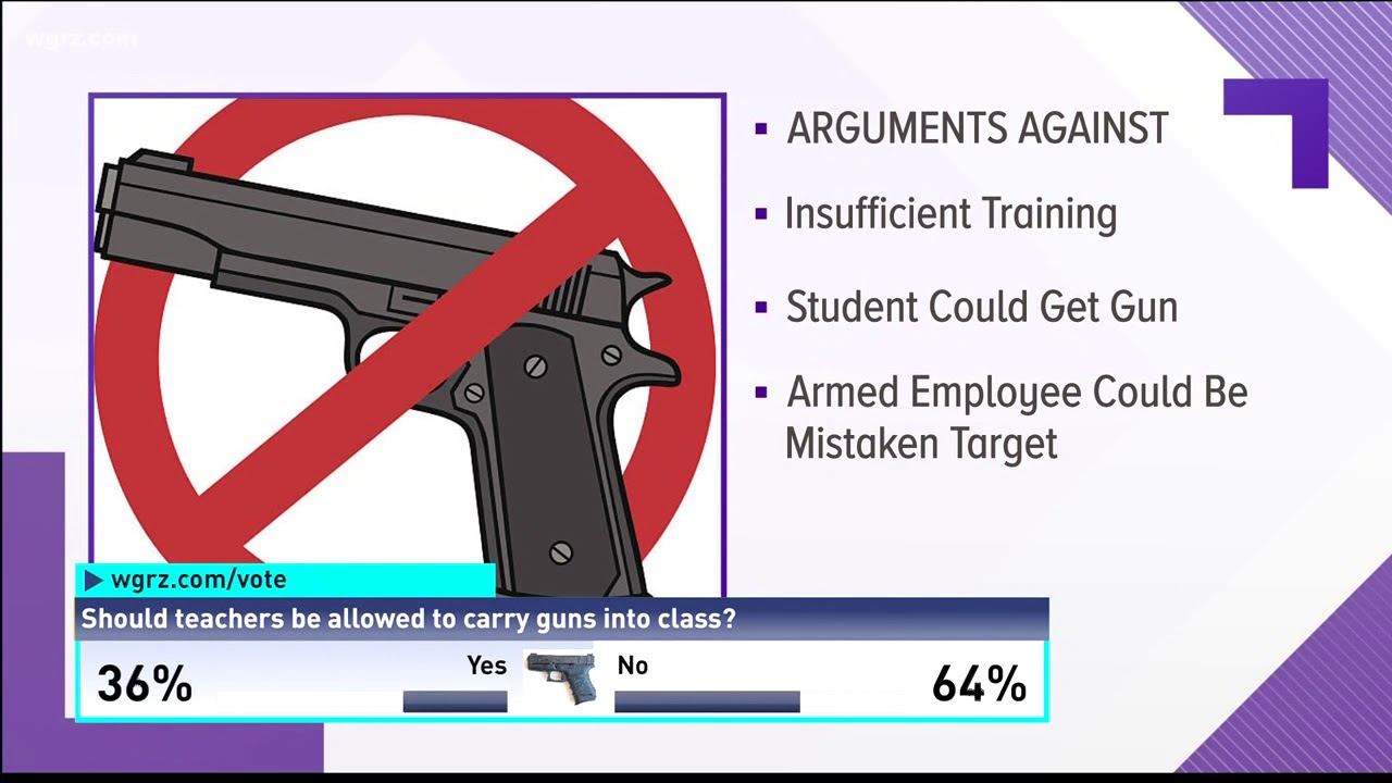 Guns should be or should not be carried