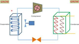 VAPOUR COMPRESSION REFRIGERATION SYSTEM ! LEARN AND GROW