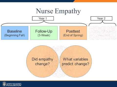 Empathy: A Concept in Nursing Education?