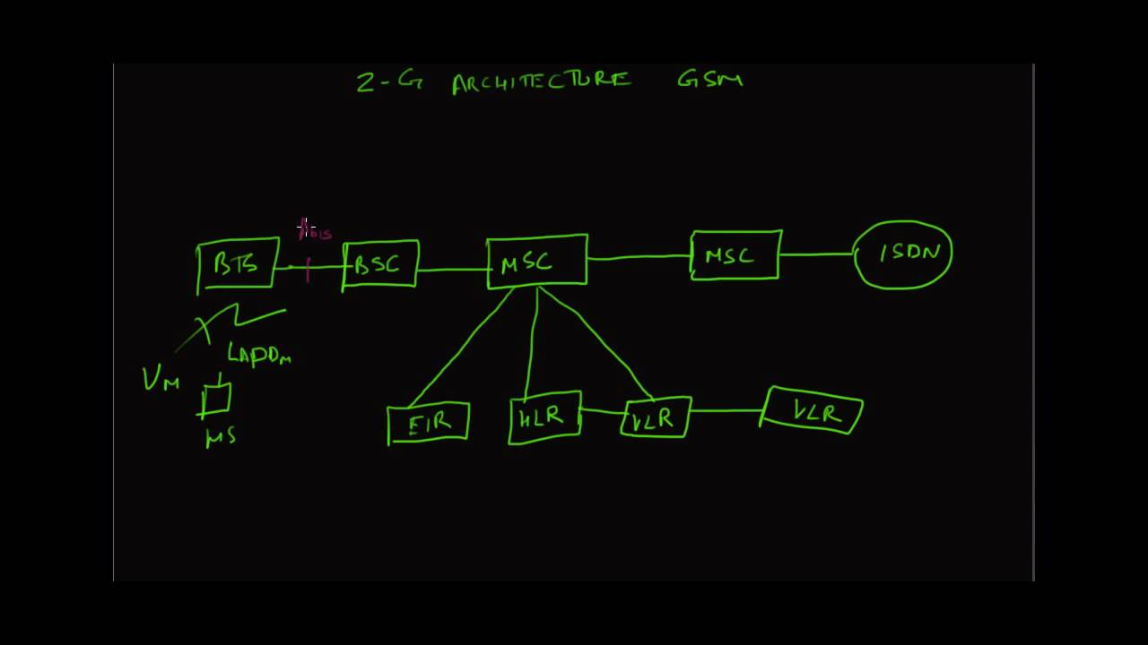 2g gsm architecture youtube for Architecture 2g