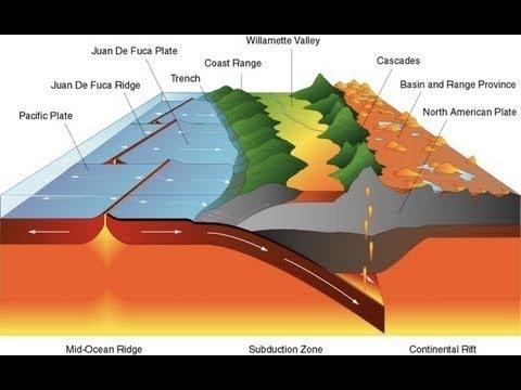 Formación De Cordilleras Y Tectónica De Placas Youtube