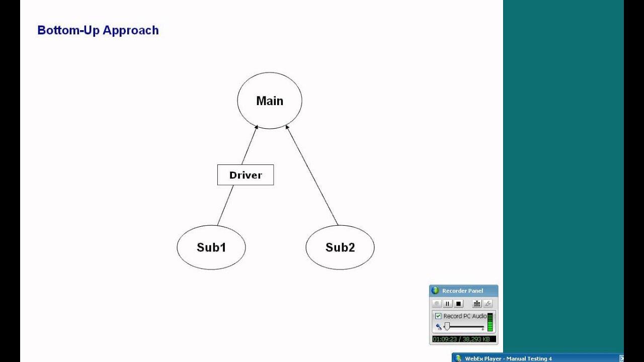 integration test case template - integration testing youtube