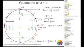 Вебинар: Тригонометрическая окружность. Тригонометрические уравнения.