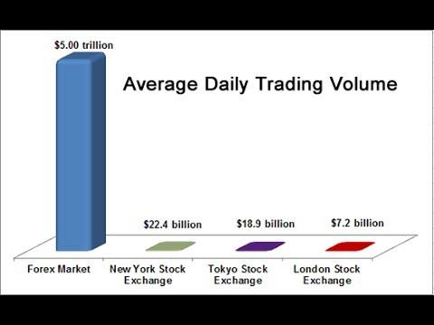 Average liquidity of forex