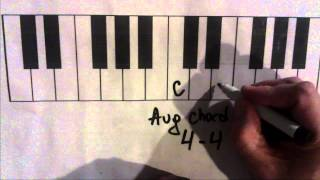 How Chords Work - Part 1 - Major Minor Diminished And Augmented Chords