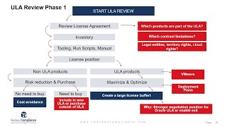 Oracle License Management Training: Oracle Unlimited Licensing Agreements (ULA)