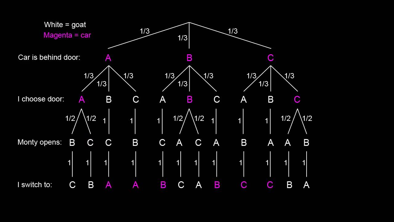 Probability Tree Diagram Example Problems Wiring For Motorcycle Alarm Monty Hall Problem Explained With Youtube