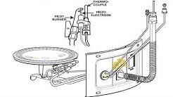 Fix Your Gas Water Heater - Flooded basement repair