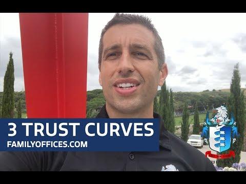 3 Trust Curves