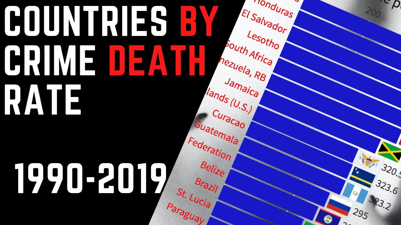 Countries by crime death rate 1990-2019 ** Intentional homicide rate