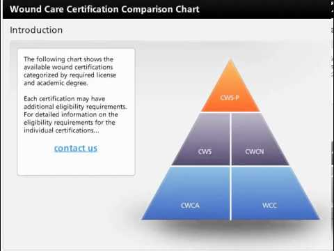 Wound Care Certification Comparison Chart - YouTube
