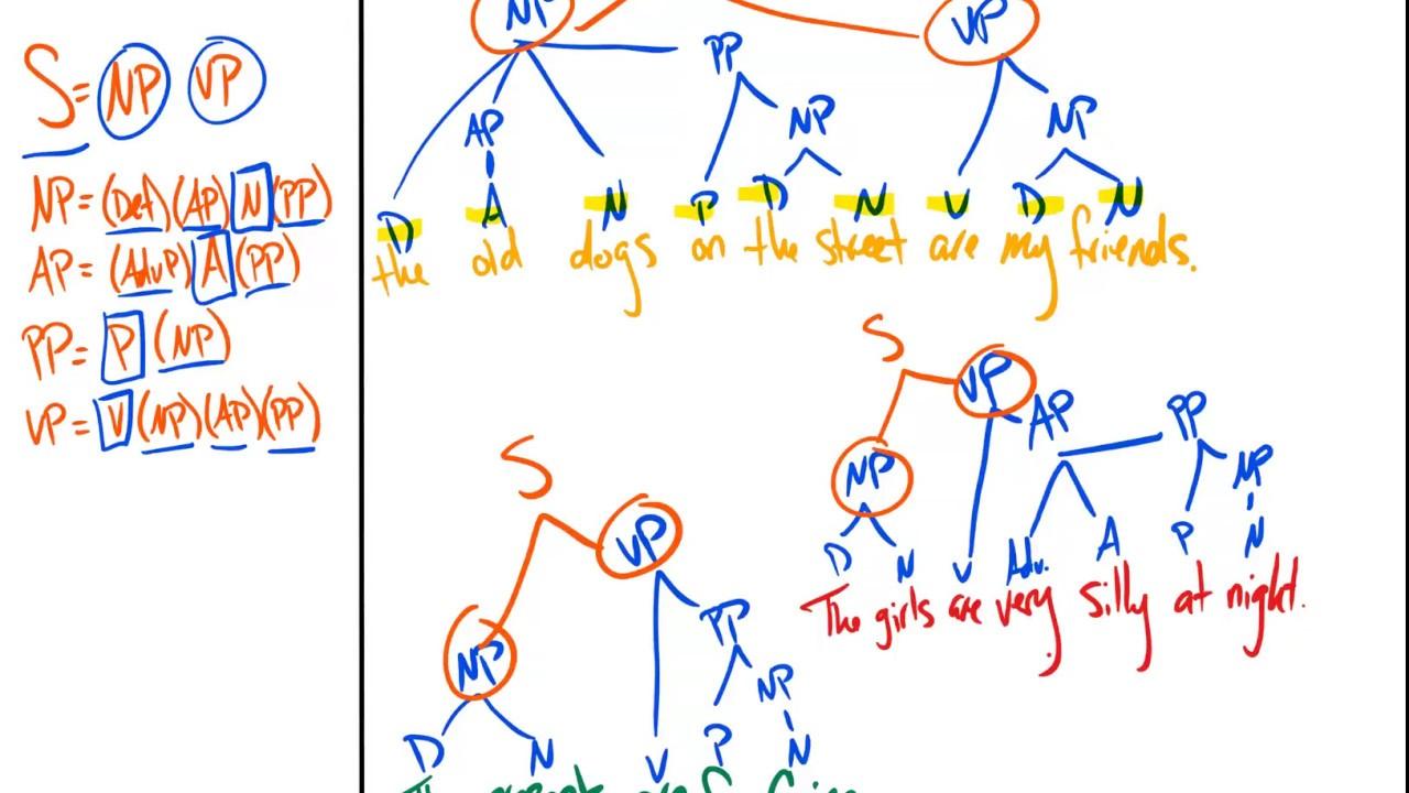 sentence tree diagramming youtube