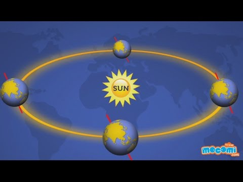 Why is it so Hot Near the Equator? | Mocomi Kids
