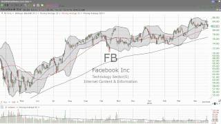 Some thoughts on Facebook (FB) (April 27, 2015) - Stock Market Mentor