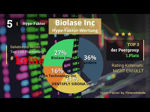 Biolase Inc Aktien